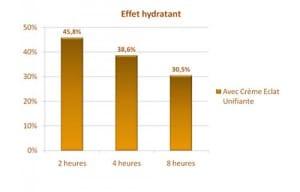 crème nuhanciam hydratation